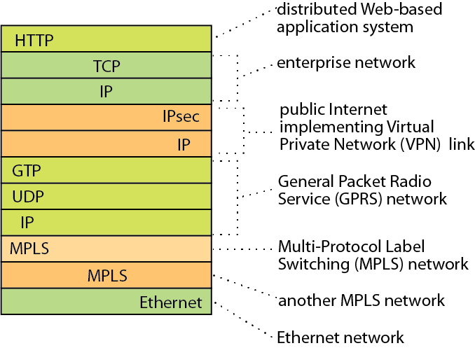 Compositional Network Architecture
